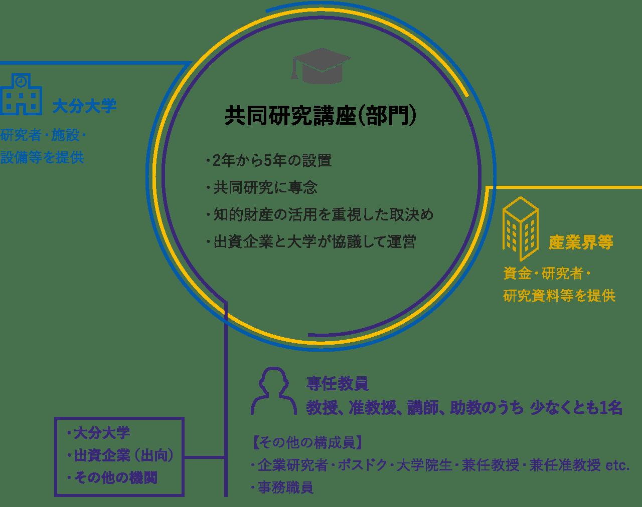 共同研究講座の体制図