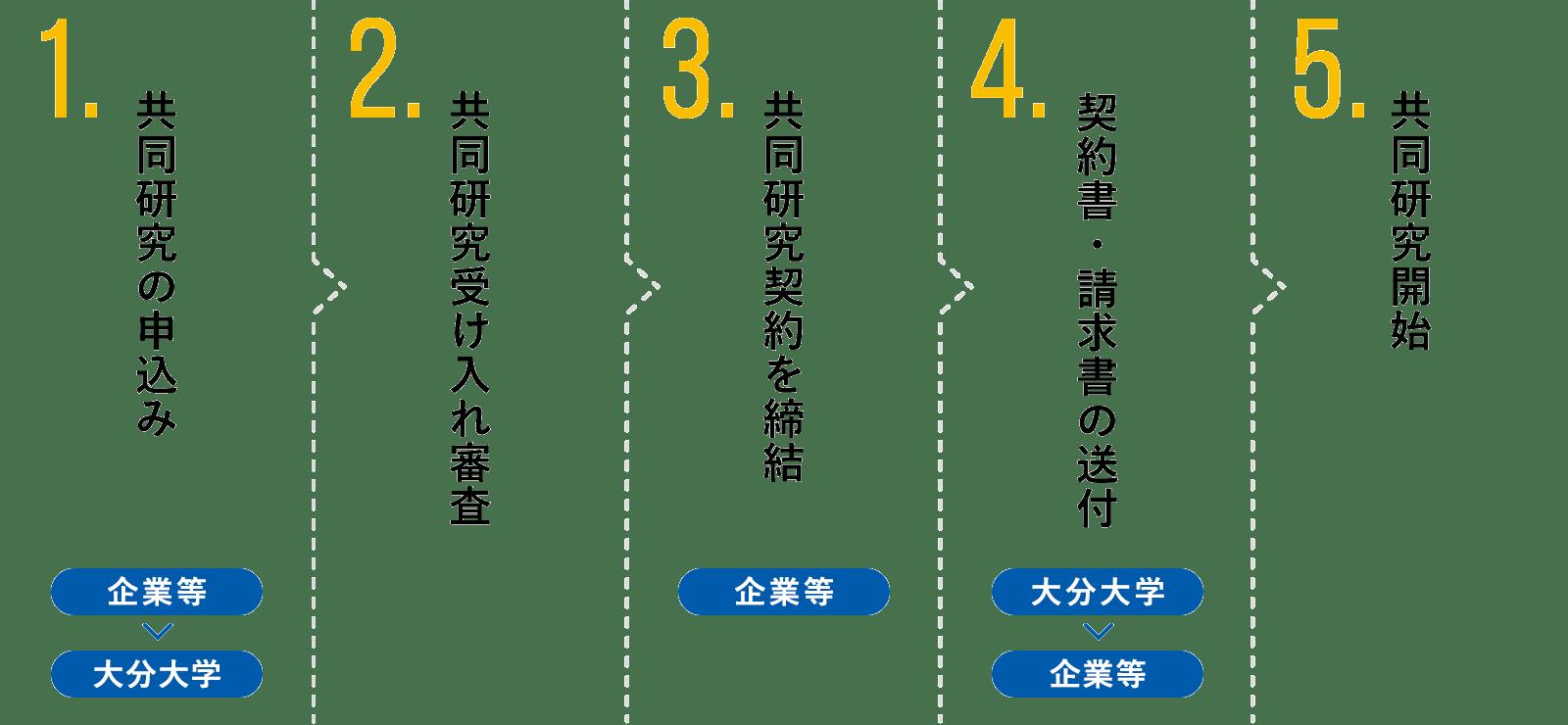 共同研究の手順