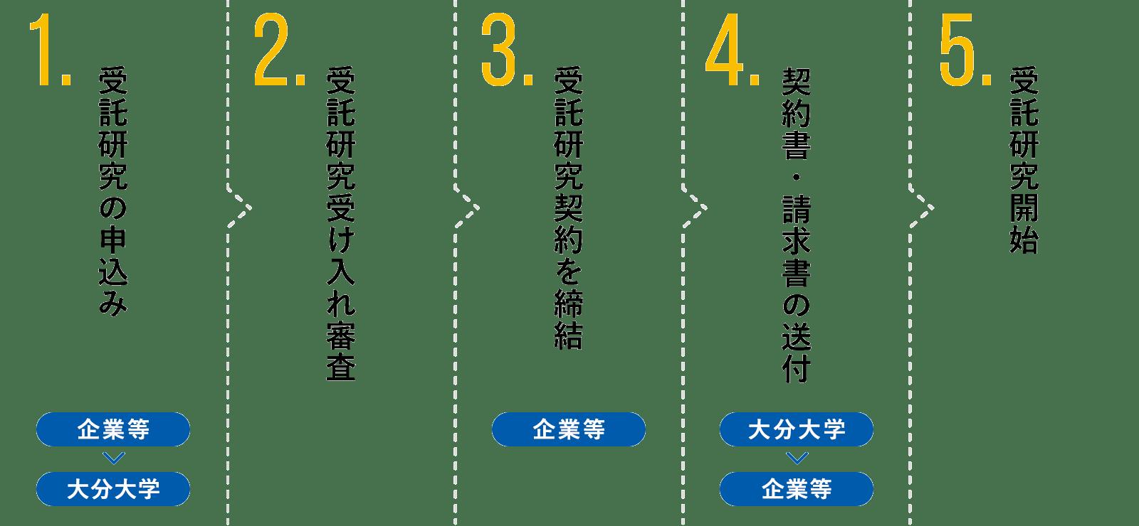 受託研究の手順
